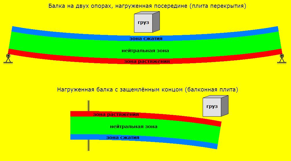Армирование строительных конструкций
