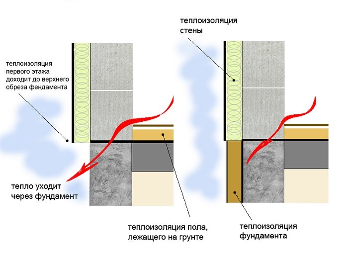 Теплопотери через фундамент