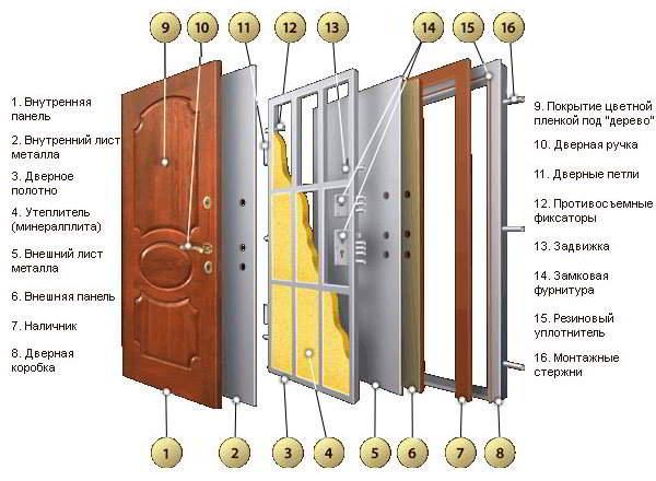 Дверное полотно из металла