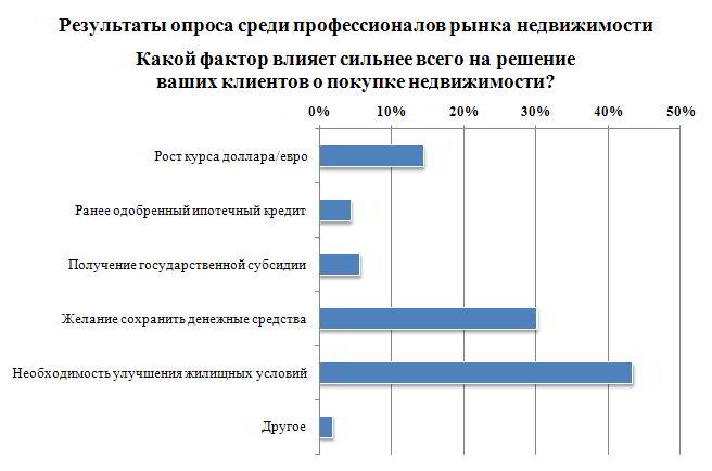Результаты опроса: решение о покупке недвижимости