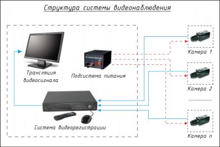 Структурная схема видеонаблюдения